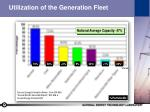 utilization of the generation fleet