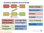 business demand on software