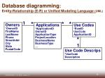 database diagramming entity relationship e r or unified modeling language uml