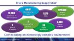 intel s manufacturing supply chain