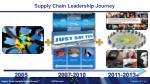supply chain leadership journey