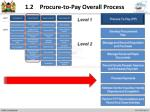 1 2 procure to pay overall process