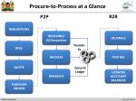 procure to process at a glance