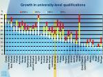 growth in university level qualifications