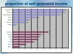 proportion of self generated income1