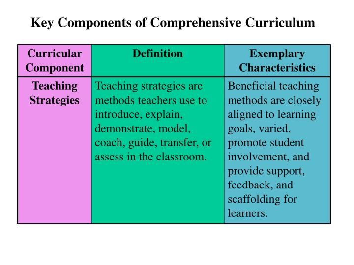 Curricular Component. Definition. Exemplary Characteristics
