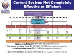 current system not completely effective or efficient