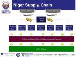 niger supply chain