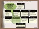 communications management the basics