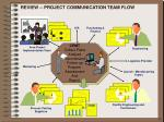 review project communication team flow