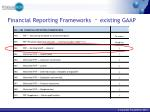 financial reporting frameworks existing gaap