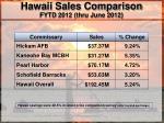 hawaii sales comparison fytd 2012 thru june 2012