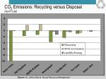 co 2 emissions recycling versus disposal kg eco 2 kg