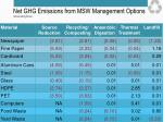 net ghg emissions from msw management options tonnes eco 2 tonne