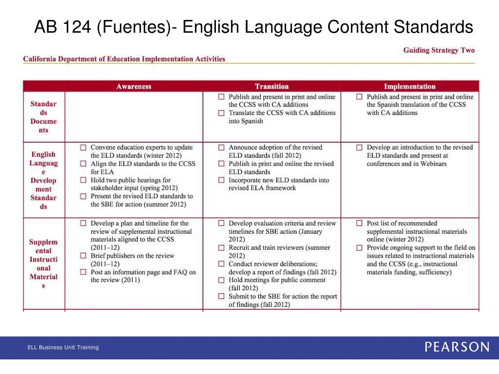 PPT - Implementing the California's Common Core State Standards