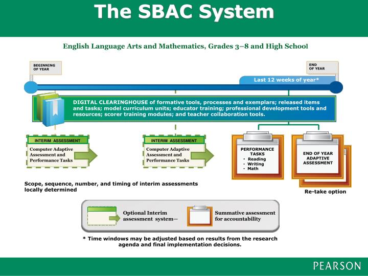 The SBAC System