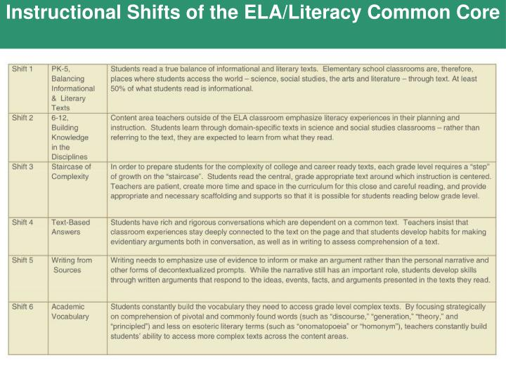 Instructional Shifts of the ELA/Literacy Common Core