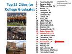 top 25 cities for college graduates