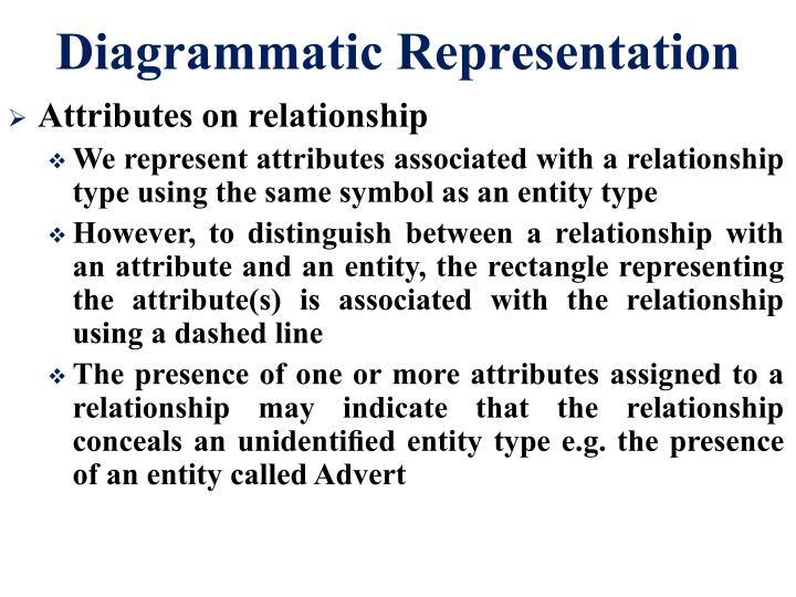Diagrammatic