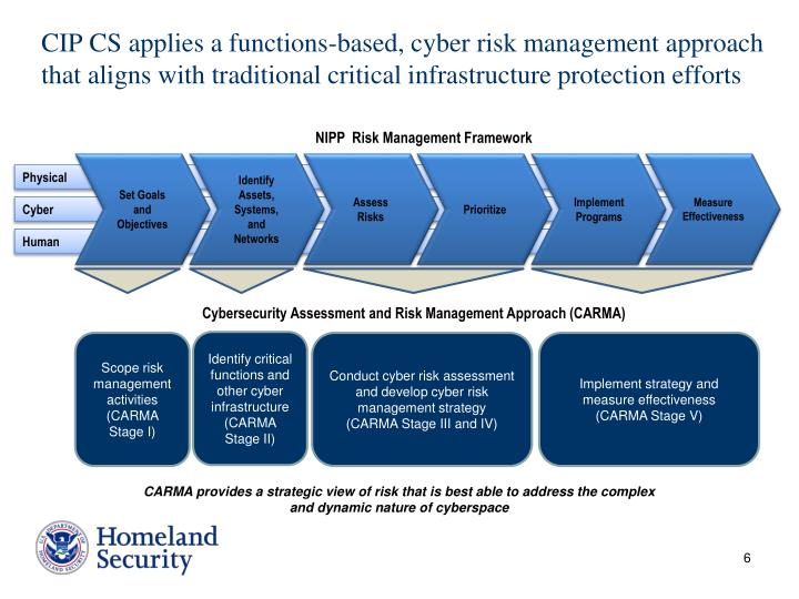 security risk managment