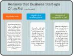 reasons that business start ups often fail continued