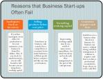 reasons that business start ups often fail1