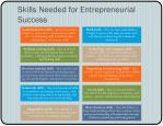 skills needed for entrepreneurial success