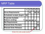 mrp table1