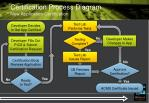 certification process diagram new application certification