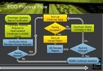 eco process flow