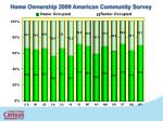 home ownership 2009 american community survey