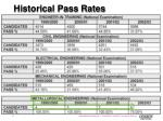historical pass rates