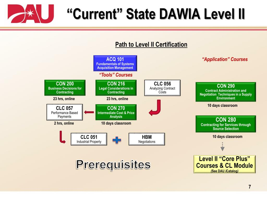 level contracting dawia ii certification presentation curriculum acquisition ppt powerpoint