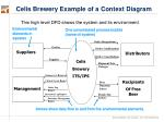celis brewery example of a context diagram