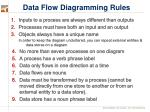 data flow diagramming rules
