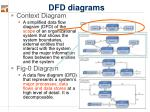 dfd diagrams