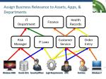 assign business relevance to assets apps departments