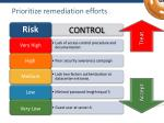 prioritize remediation efforts