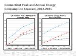 connecticut peak and annual energy consumption forecast 2012 2021