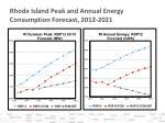 rhode island peak and annual energy consumption forecast 2012 2021