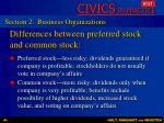 differences between preferred stock and common stock