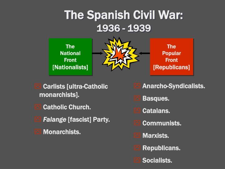 The Spanish Civil War:
