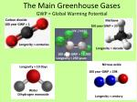 the main greenhouse gases gwp global warming potential