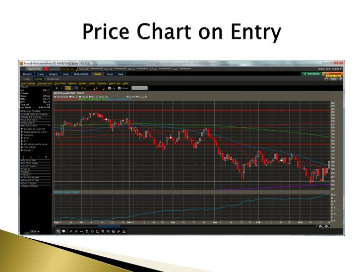 Price Chart on Entry