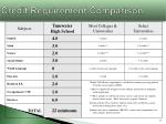 credit requirement comparison