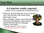 your plan electives