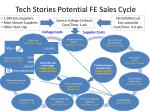 tech stories potential fe sales cycle