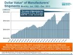 dollar value of manufacturers shipments monthly jan 1992 dec 2013