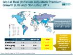 global real inflation adjusted premium growth life and non life 2012