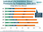 individual life insurance direct premiums by frequency 2006 2012